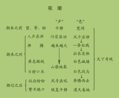《观潮》一课中,一共有几个多音字,它们的读音是什么图片