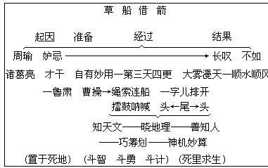 【板书设计】; 五年级语文下册:《草船借箭》第二课时教学设计(7); 五