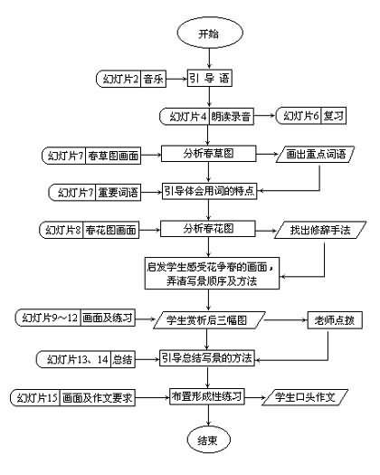 歌曲牧童教学反思; 语文教学流程图模板图片展示下载