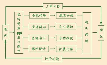 《黄河颂》教学设计