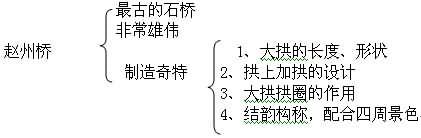 中国石拱桥 教学设计 -中国石拱桥