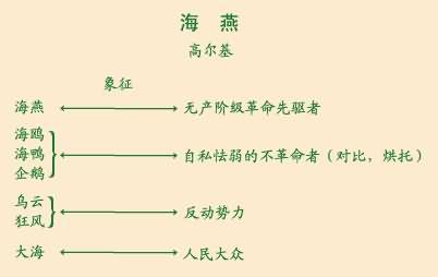 【板书设计】