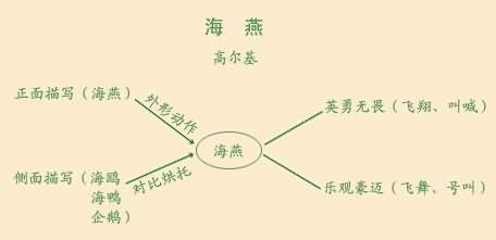 海燕课文结构图