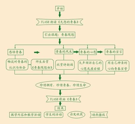 【教学过程流程图】