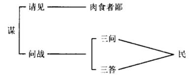 >> 文章内容 >> 《曹刿论战》教学设计  《曹刿论战》全文答:十年春图片