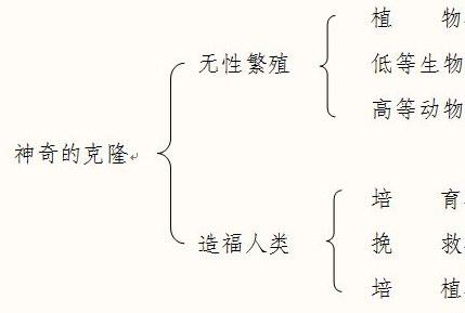 语文 苏教版五年级下册 神奇的克隆 神奇的克隆说课稿模板  这是一篇