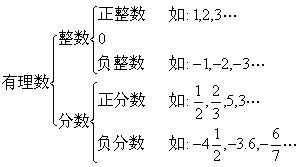 0是有理数吗_正数与负数教案 正数与负数教案资料 新学语文网