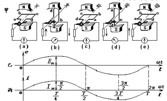 交流发电机 (1)发电机的基本组成