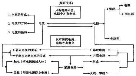 """""""电流和电路""""教材分析3"""