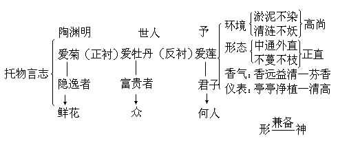 【结构图示】