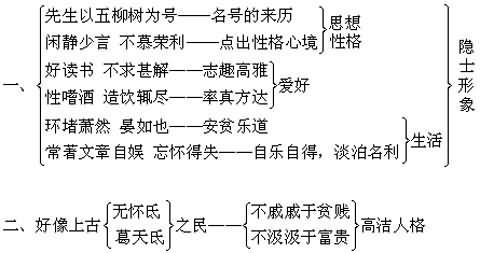 语文 人教课标本八年级下册 五柳先生传 《五柳先生传》结构分析