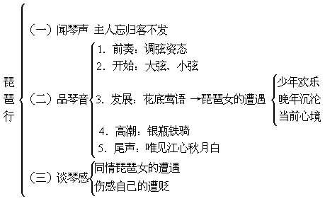 《琵琶行》结构分析