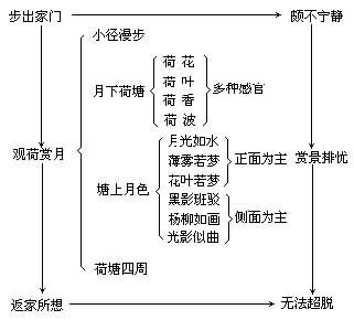 《荷塘月色》结构分析,教案