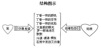 《高中语文课文必修1 诗两首》所有资料  1,《雨巷》: 2,《再别康桥》