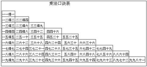 9的乘法口诀表
